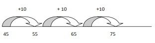 Empty number line (2 digit + multiple of 10)