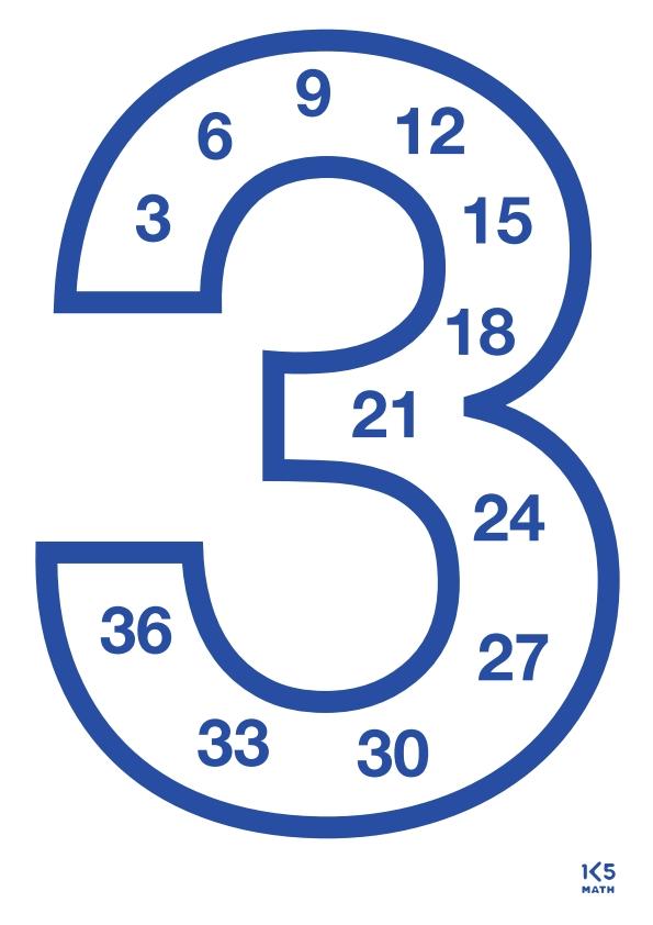 3rd Grade Math Anchor Chart: Multiples of 3