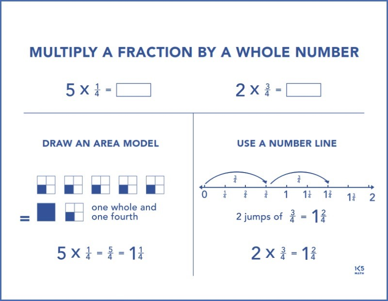 4th Grade Math Charts: Multiply a Fraction by a Whole Number