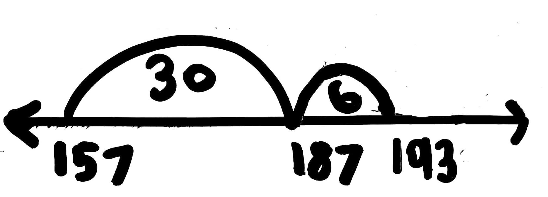 Empty Number Line: 157 + 36