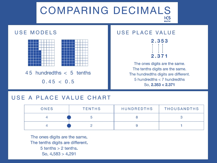 Comparing Decimals Math Anchor Chart