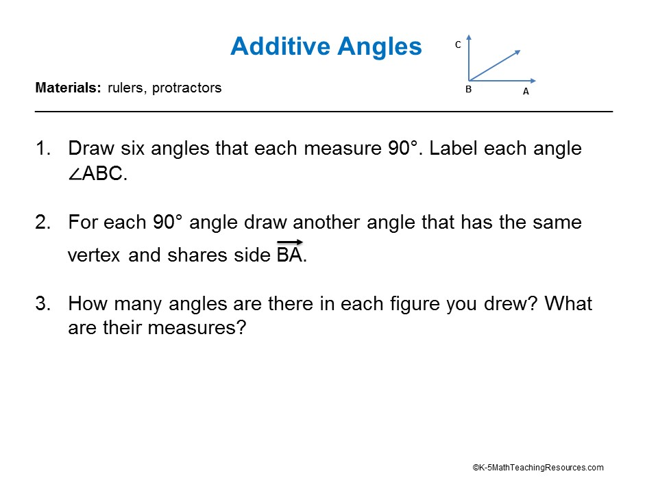 Additive Angles