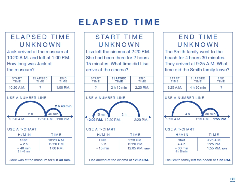 Elapsed Time Chart
