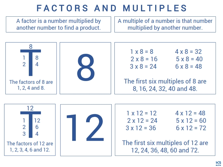 4th Grade Math Charts: Factors and Multiples