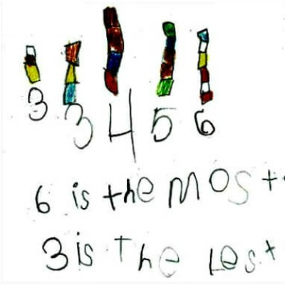 Kindergarten Math Journal Task 10