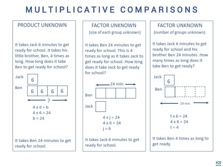 Multiplicative Comparisons Chart