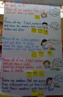 ECAM Goals Chart