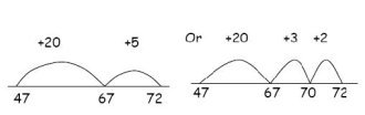 Empty Number Line - Addition