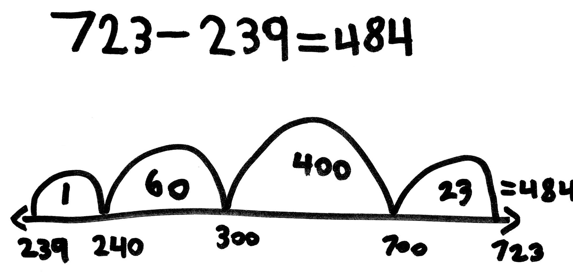 Student Work: Adding Up for Subtraction on the Empty Number Line