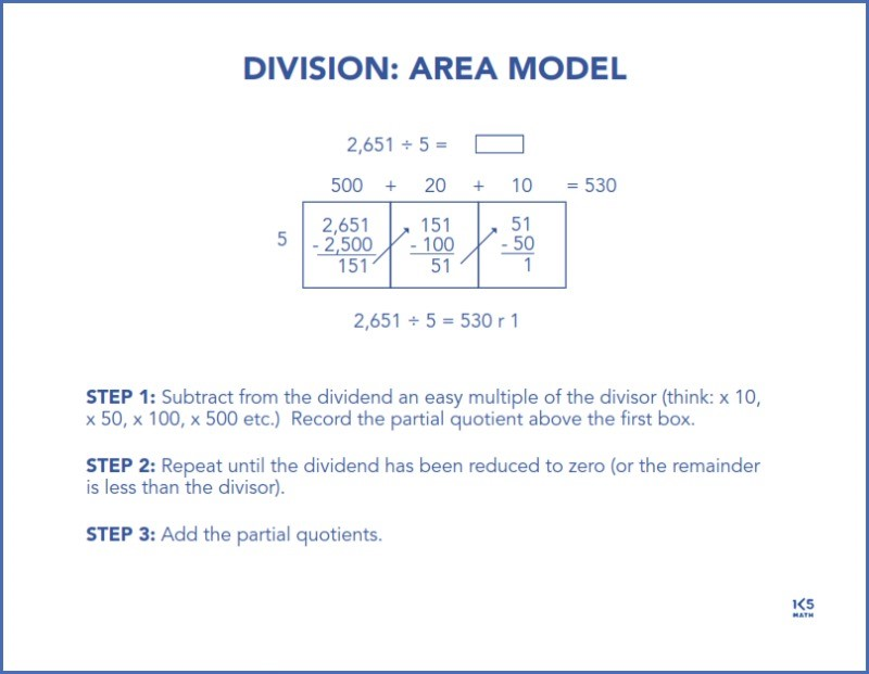 4th Grade Math Chart: Division with an Area Model