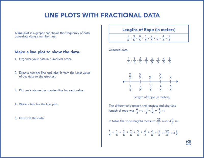 4th Grade Math Chart: Line Plots with Fractional Data