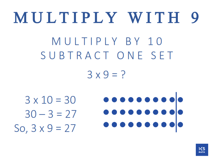 3rd Grade Math Anchor Chart: Multiply with  9