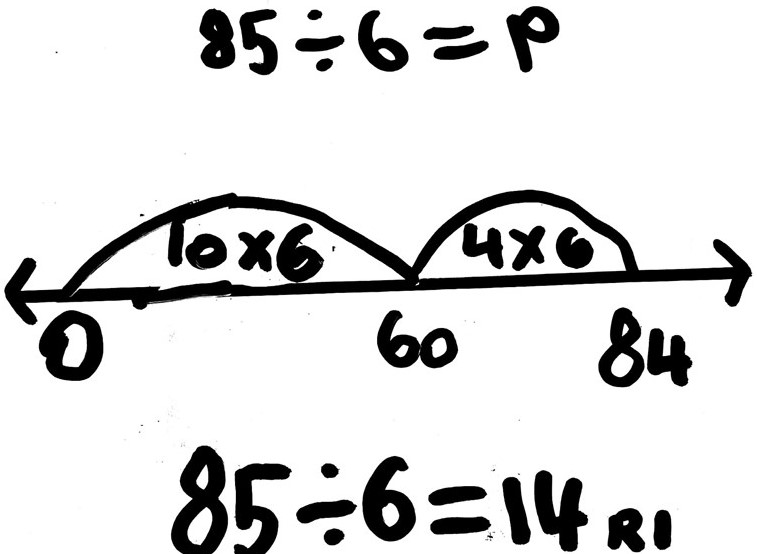 Student Work: Division on an Empty Number Line