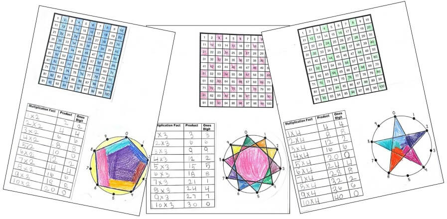Drawing Multiplication Patterns