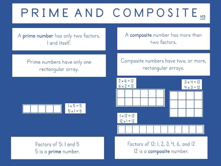 Prime and Composite Chart