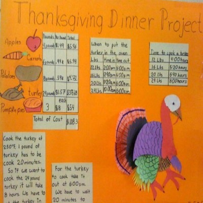 Math Project: A Thanksgiving Dinner