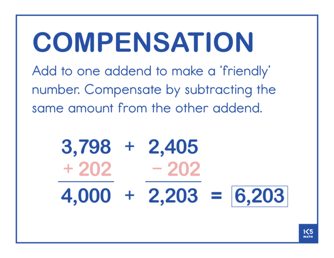 Use Compensation to Add 4-Digit Numbers